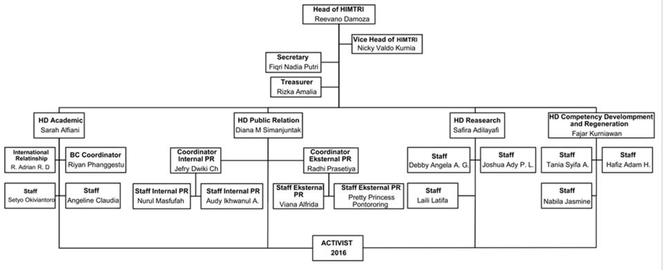 Struktur organisasi HIMTRI